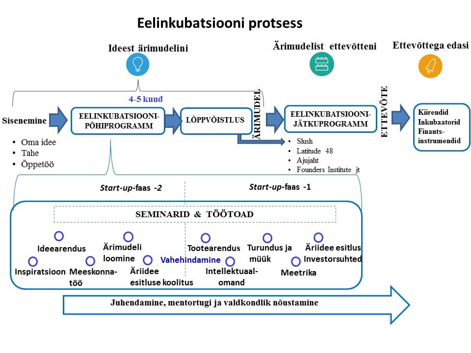 Eelinkubatsiooni-skeem